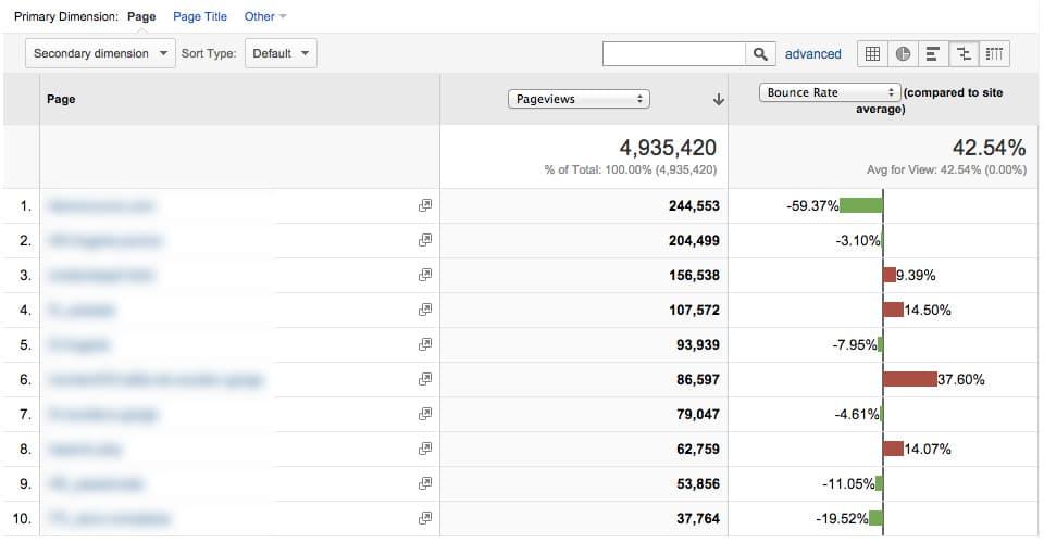 Rapport google analytics taux de rebond et pages vues