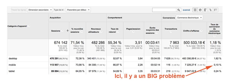 rapport google analytics par type de device