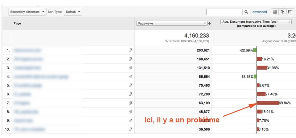 rapport google analytics sur la performance des pages
