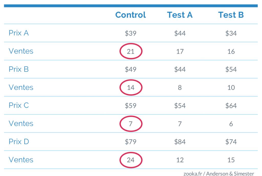 Tableau indiquant le prix psychologique qui se vend mieux, même par rapport aux prix moins chers