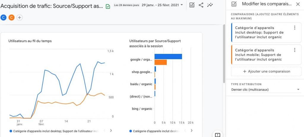 comparaison de visiteurs SEO desktop et mobile sur ga4
