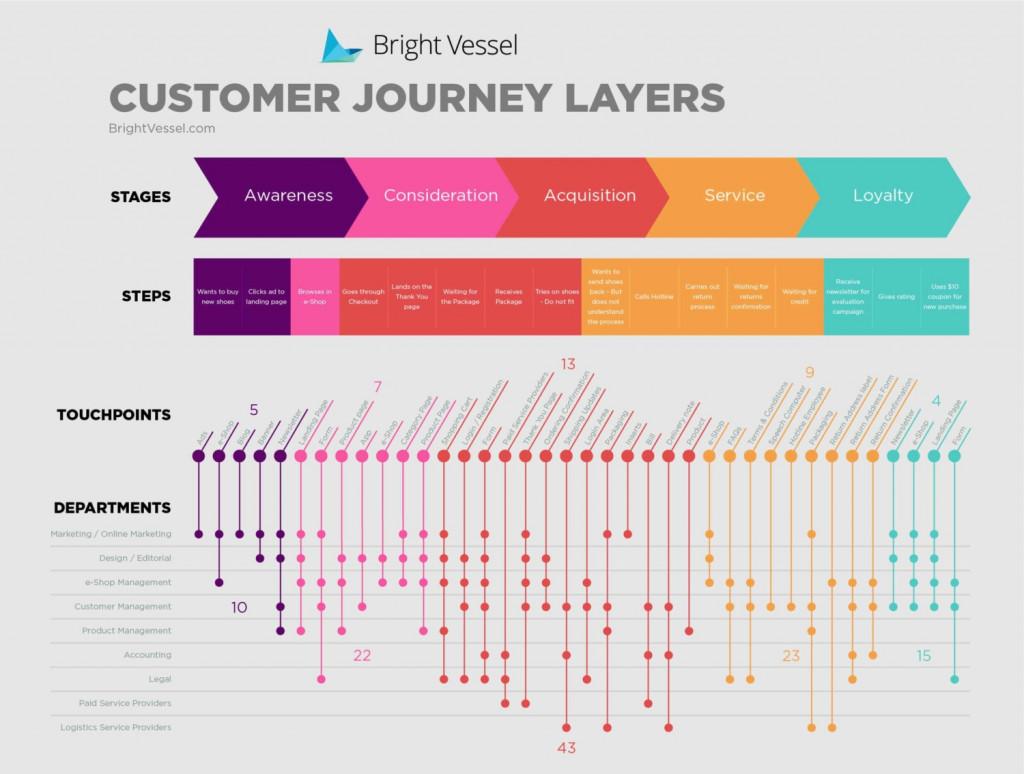 Customer journey map UX Design