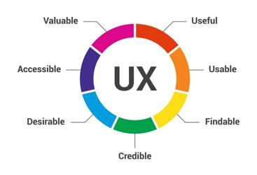 Les qualités de l'UX Design
