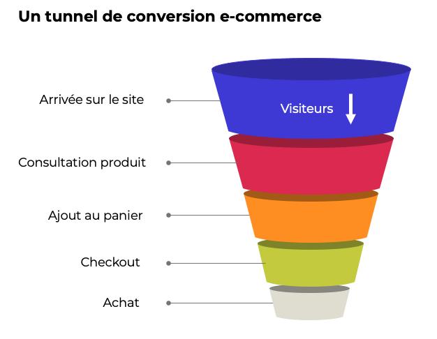 Une image qui montre un tunnel de conversion e-commerce